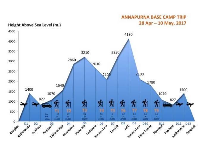 Trekking Stat